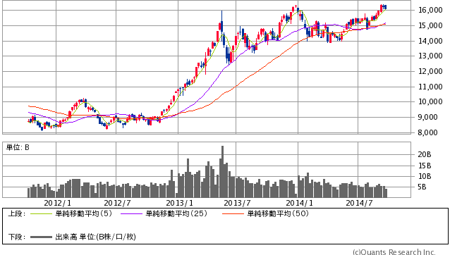 abeno-chart