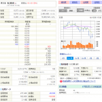 ntt-stock-info