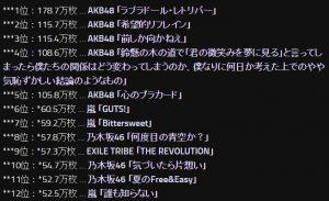 oricon-cd-ranking2014